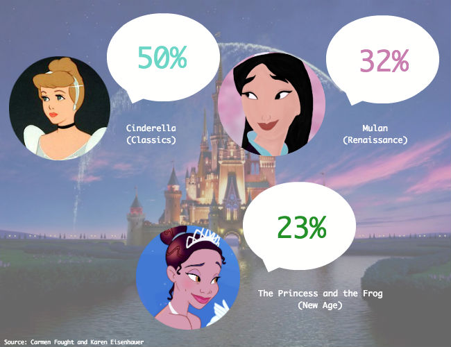 these linguists studied female disney characters � what