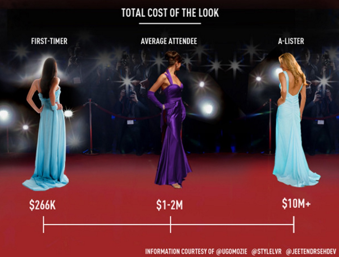 It costs a CRAZY amount of money to get ready to walk the Oscars red carpet