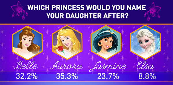 This Is The Most Por Disney Princess Inspired Baby Name