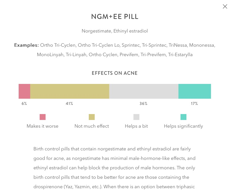 This Site Will Tell You If Your Birth Control Is Making Your Acne