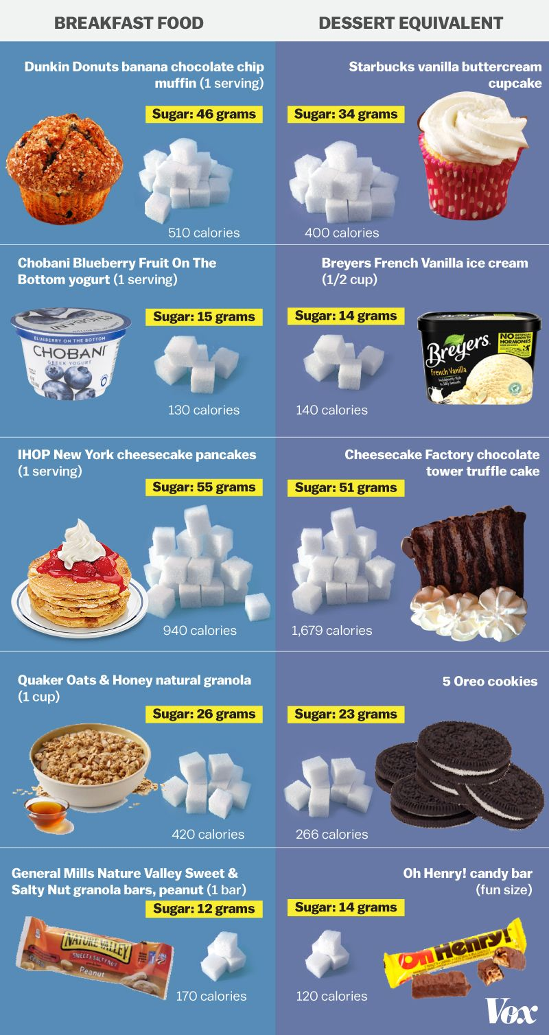This Chart Is An In Your Face Reminder That Breakfast