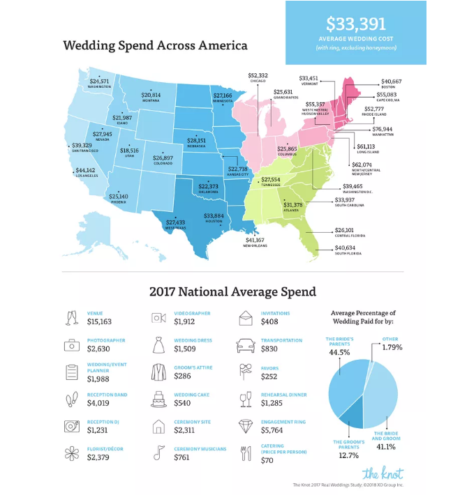 how much did the average couple u2019s wedding cost in 2017
