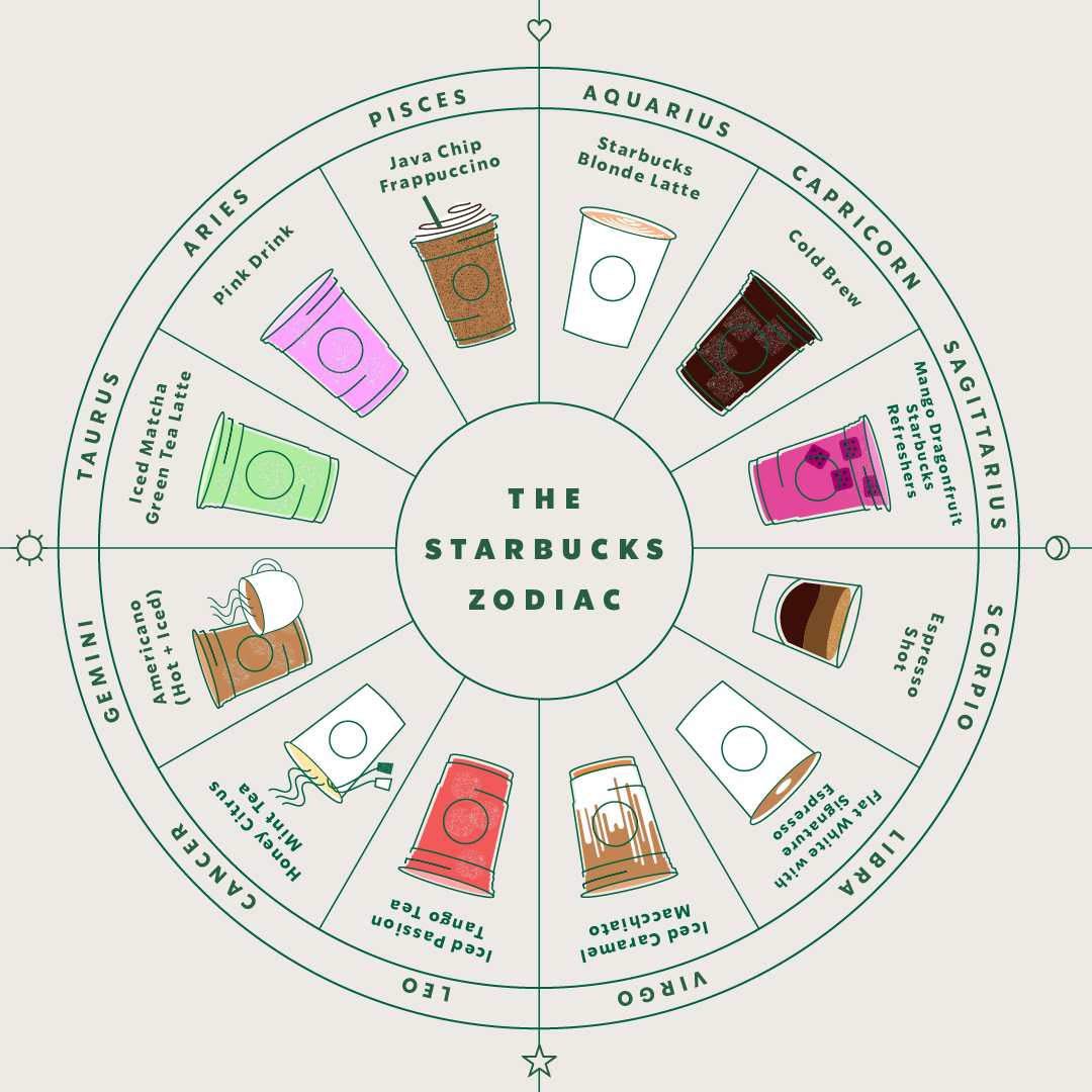 the starbucks zodiac is here to make your coffee order easy hellogiggles. Black Bedroom Furniture Sets. Home Design Ideas